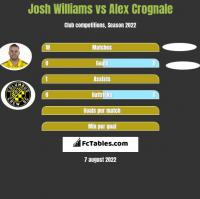 Josh Williams vs Alex Crognale h2h player stats
