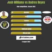 Josh Williams vs Andres Reyes h2h player stats