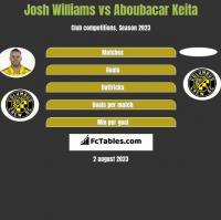 Josh Williams vs Aboubacar Keita h2h player stats