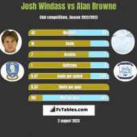 Josh Windass vs Alan Browne h2h player stats