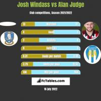 Josh Windass vs Alan Judge h2h player stats