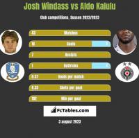 Josh Windass vs Aldo Kalulu h2h player stats