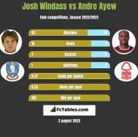 Josh Windass vs Andre Ayew h2h player stats