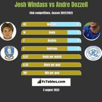 Josh Windass vs Andre Dozzell h2h player stats