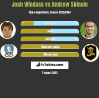 Josh Windass vs Andrew Shinnie h2h player stats