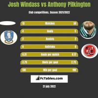 Josh Windass vs Anthony Pilkington h2h player stats