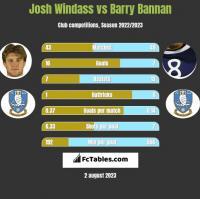 Josh Windass vs Barry Bannan h2h player stats