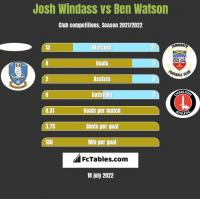 Josh Windass vs Ben Watson h2h player stats