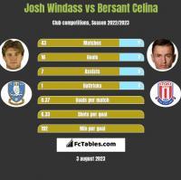 Josh Windass vs Bersant Celina h2h player stats