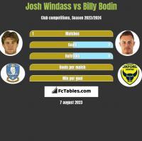 Josh Windass vs Billy Bodin h2h player stats
