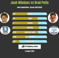 Josh Windass vs Brad Potts h2h player stats