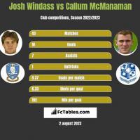 Josh Windass vs Callum McManaman h2h player stats