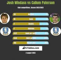 Josh Windass vs Callum Paterson h2h player stats