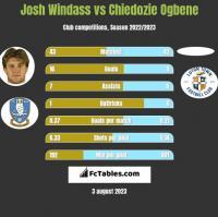 Josh Windass vs Chiedozie Ogbene h2h player stats