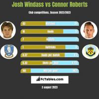 Josh Windass vs Connor Roberts h2h player stats