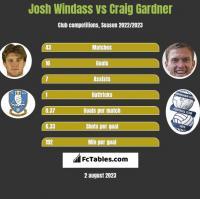 Josh Windass vs Craig Gardner h2h player stats