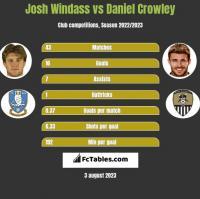 Josh Windass vs Daniel Crowley h2h player stats