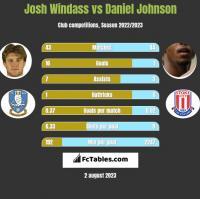 Josh Windass vs Daniel Johnson h2h player stats