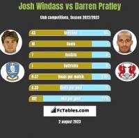 Josh Windass vs Darren Pratley h2h player stats