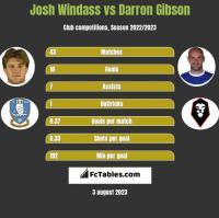 Josh Windass vs Darron Gibson h2h player stats