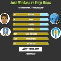 Josh Windass vs Emyr Huws h2h player stats