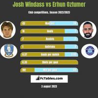 Josh Windass vs Erhun Oztumer h2h player stats
