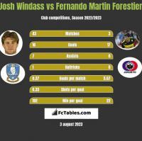 Josh Windass vs Fernando Martin Forestieri h2h player stats