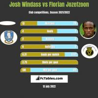 Josh Windass vs Florian Jozefzoon h2h player stats