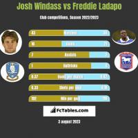 Josh Windass vs Freddie Ladapo h2h player stats