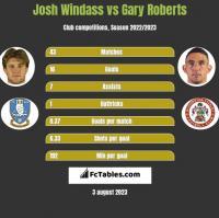 Josh Windass vs Gary Roberts h2h player stats