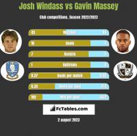 Josh Windass vs Gavin Massey h2h player stats