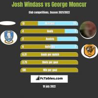 Josh Windass vs George Moncur h2h player stats