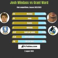 Josh Windass vs Grant Ward h2h player stats