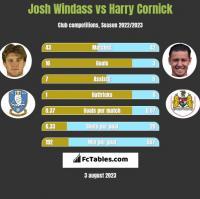 Josh Windass vs Harry Cornick h2h player stats