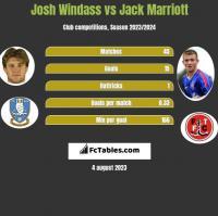 Josh Windass vs Jack Marriott h2h player stats