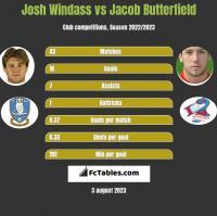 Josh Windass vs Jacob Butterfield h2h player stats