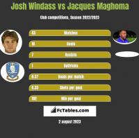 Josh Windass vs Jacques Maghoma h2h player stats