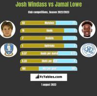 Josh Windass vs Jamal Lowe h2h player stats