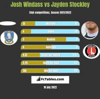 Josh Windass vs Jayden Stockley h2h player stats