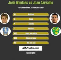 Josh Windass vs Joao Carvalho h2h player stats