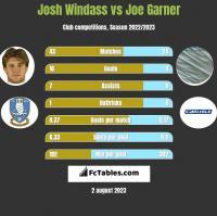 Josh Windass vs Joe Garner h2h player stats