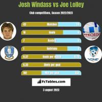 Josh Windass vs Joe Lolley h2h player stats