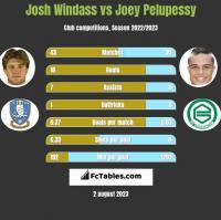 Josh Windass vs Joey Pelupessy h2h player stats