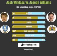 Josh Windass vs Joseph Williams h2h player stats