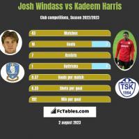 Josh Windass vs Kadeem Harris h2h player stats