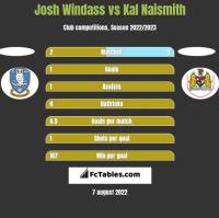 Josh Windass vs Kal Naismith h2h player stats