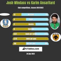 Josh Windass vs Karim Ansarifard h2h player stats
