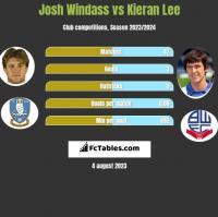 Josh Windass vs Kieran Lee h2h player stats