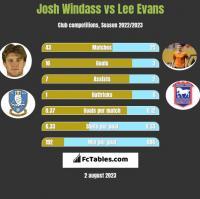Josh Windass vs Lee Evans h2h player stats