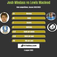 Josh Windass vs Lewis Macleod h2h player stats